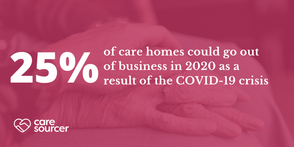 25% of care homes could go out of business in 2020 as a result of the COVID-19 crisis