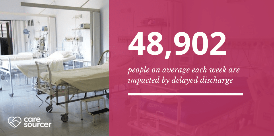 48,902 people on average each week are impacted by delayed discharge